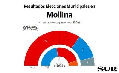 Eugenio Sevillano mantiene la Alcaldía de Mollina