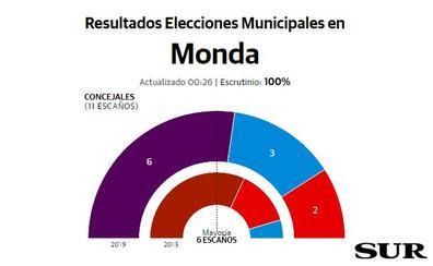 Adelante consigue la mayoría absoluta en Monda
