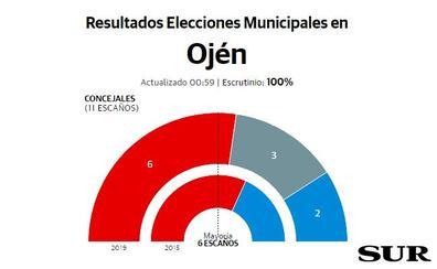 El PSOE mantiene la mayoría en Ojén e irrumpe Por mi Pueblo con dos concejales