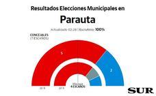 La socialista Katrin Ortega, nueva alcaldesa de Parauta