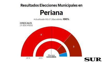 El PSOE revalida la mayoría absoluta y repite con ocho concejales en Periana