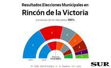Francisco Salado, del PP, vuelve a ser el más votado, con siete concejales en Rincón de la Victoria