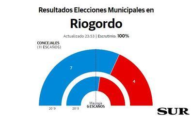 Antonio Alés refuerza su liderazgo en Riogordo