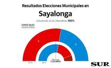 El PSOE de Sagrario Fernández gana en Sayalonga
