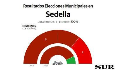 IU logra la mayoría en Sedella con cinco concejales