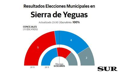 El PSOE logra dos concejales más que en 2015 en Sierra de Yeguas, pero se queda a uno de la mayoría