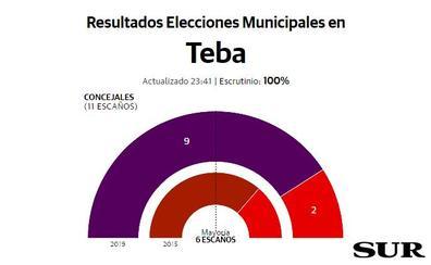 La marca Adelante Teba le arrebata un concejal al PSOE y volverá a gobernar en mayoría