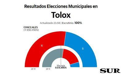 Empate en número de votos entre PSOE y PP en Tolox