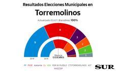 Del Cid resiste y gana en Torremolinos, aunque necesitará apoyos para gobernar