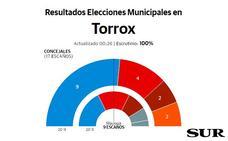 Óscar Medina consigue la primera mayoría absoluta en la historia democrática de Torrox para el PP