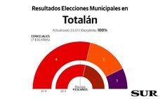 El socialista Miguel Ángel Escaño vuelve a ganar en Totalán