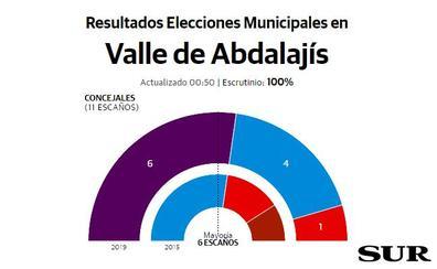 Adelante consigue una sorprendente mayoría en Valle de Abdalajís