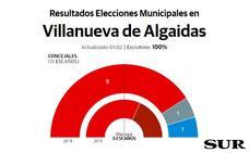 Victoria aplastante del PSOE en Villanueva de Algaidas y la marca Adelante saca del pleno a Izquierda Unida
