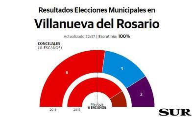 El PSOE vuelve a ganar en Villanueva del Rosario, aunque pierde apoyos
