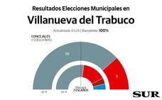 El independiente José María García Campos revalida la mayoría absoluta en Villanueva del Trabuco