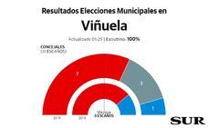 El PSOE repite resultado en La Viñuela, donde irrumpe Por Mi Pueblo