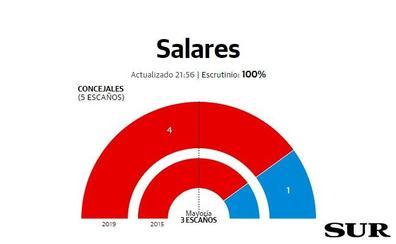 El socialista Pablo Jesús Crespillo seguirá como alcalde en Salares