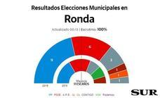 PP, APR y Ciudadanos perfilan un pacto de gobierno en Ronda