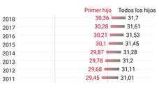 El invierno demográfico se acerca: Málaga registra mil nacimientos menos en un año