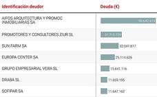 Listado de las 140 empresas malagueñas que más deben a Hacienda