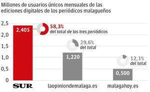 SUR.es consolida su liderazgo en Málaga