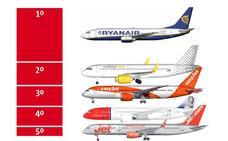 Cinco aerolíneas acaparan la mayoría del tráfico aéreo del aeropuerto de Málaga