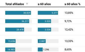 El boom de jubilaciones de los próximos cinco años dejará 40.000 vacantes en la provincia de Málaga