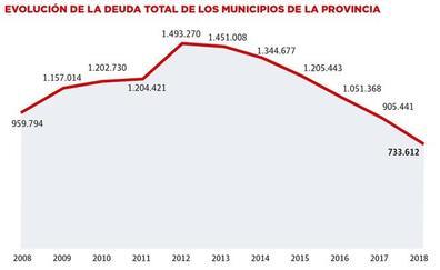 La deuda municipal en la provincia de Málaga cae a la mitad