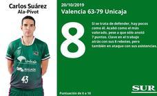 Las notas de los jugadores del Unicaja ante el Valencia