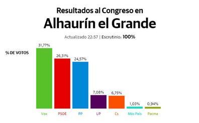 El PSOE vuelva a vencer en el interior de la provincia con un Vox que supera al PP en la mayoría de los municipios