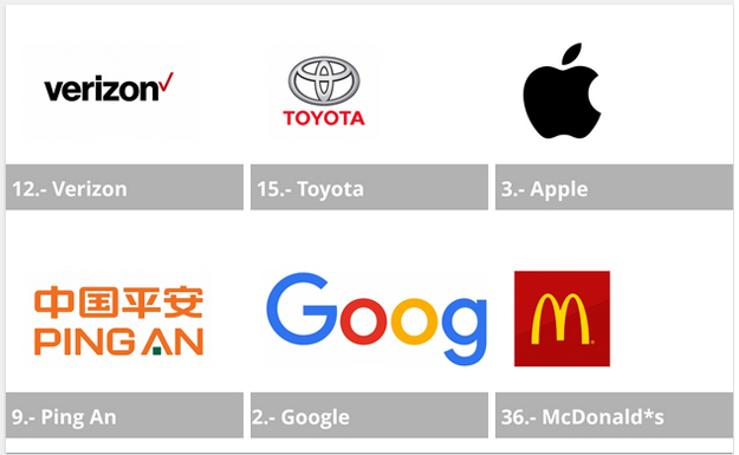 Estas son las empresas más valiosas del mundo