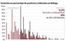 Jornada sin fallecidos y 16 nuevos contagiados por coronavirus en Málaga
