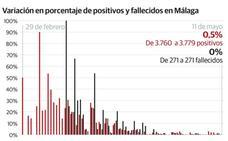 Málaga empieza la semana con 19 nuevos casos y sin ninguna muerte confirmada por Covid-19