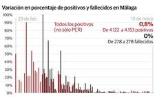Tercer día sin muertes por coronavirus en Málaga, en una jornada con tres casos y 22 curados