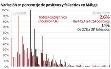 El coronavirus se cobra otras tres vidas en Málaga, en una jornada con 111 curados