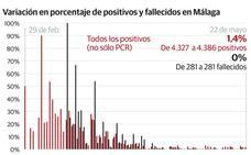 La reducción de nuevos casos y el aumento de los curados evidencian el control del virus en Málaga