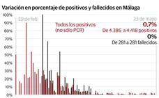 Málaga registra los mejores datos en casi tres meses con un solo caso confirmado de coronavirus