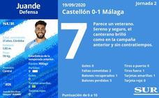 Notas a los jugadores del Málaga en Castellón