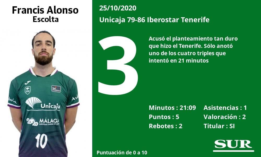 Notas de los jugadores del Unicaja tras perder ante el Iberostar Tenerife