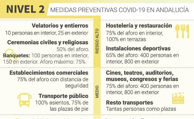 Estos son los niveles de restricciones en Málaga en función de la incidencia del virus 4