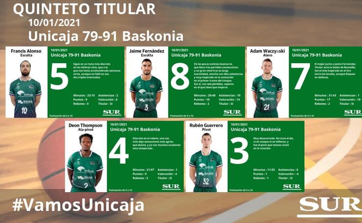 Notas a los jugadores del Unicaja ante el Baskonia