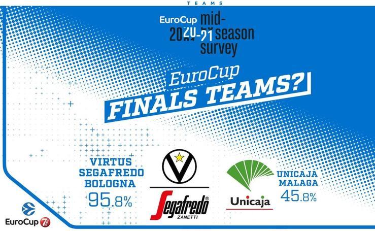 Encuesta entre los directores deportivos de los clubes de Eurocup