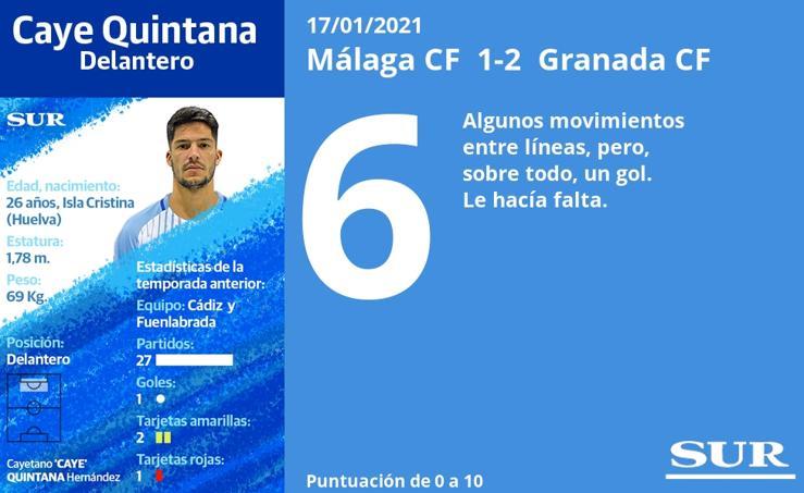 El uno a uno del Málaga ante el Granada en la Copa del Rey
