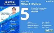 Notas a los jugadores del Málaga ante el Mallorca