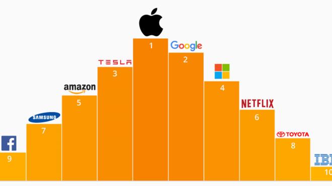 Apple sigue a la cabeza de la innovación por encima de Google y Tesla