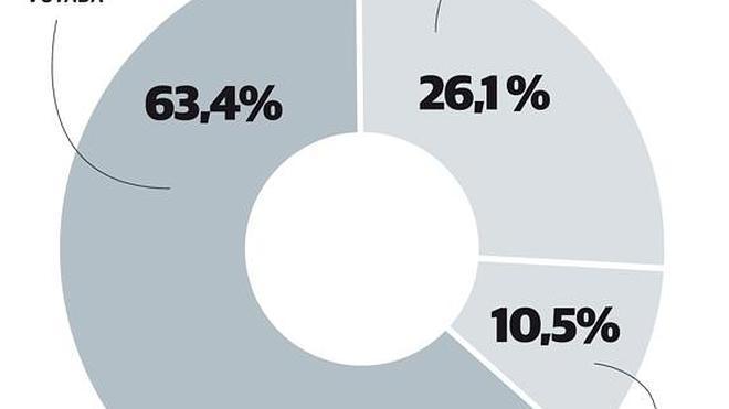 Una amplia mayoría de malagueños quiere que gobierne la lista más votada