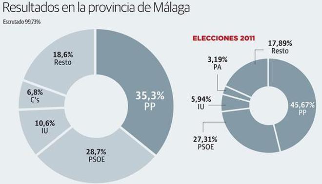 El PP resiste la ola de cambio, aunque pierde casi todas sus mayorías absolutas